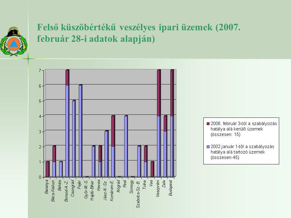 Felső küszöbértékű veszélyes ipari üzemek (2007