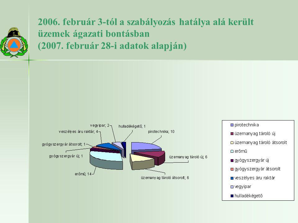 2006. február 3-tól a szabályozás hatálya alá került üzemek ágazati bontásban (2007.