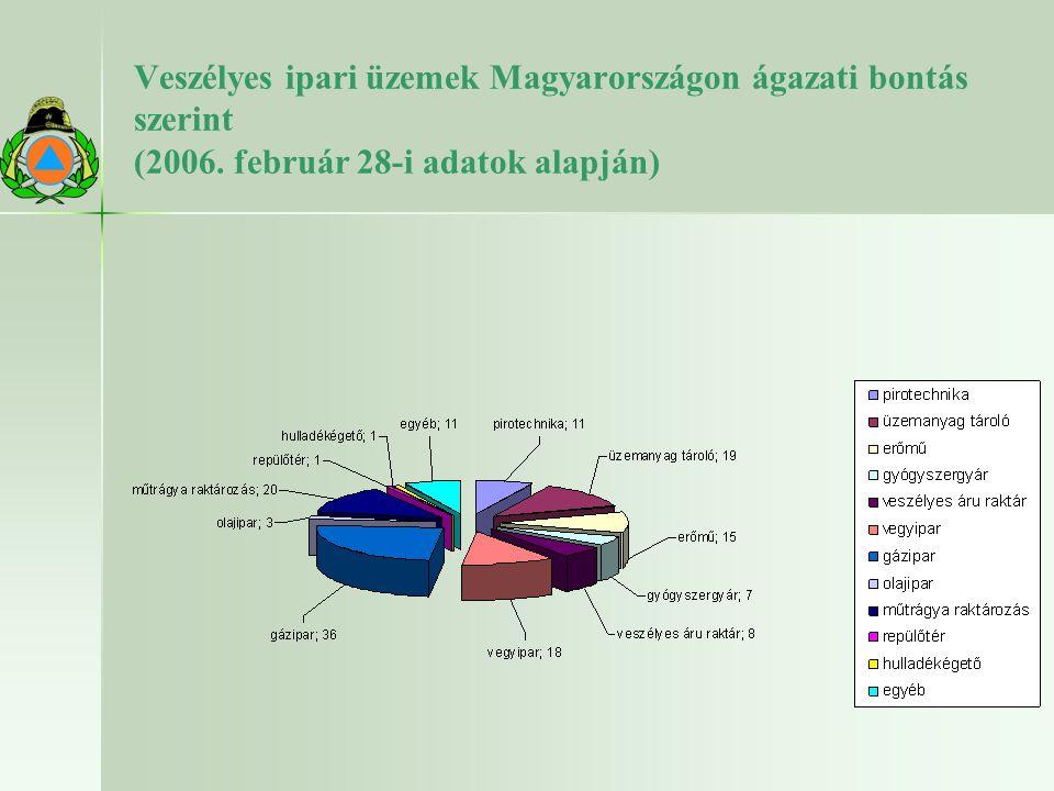 Veszélyes ipari üzemek Magyarországon ágazati bontás szerint (2006