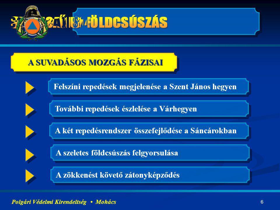 A SUVADÁSOS MOZGÁS FÁZISAI