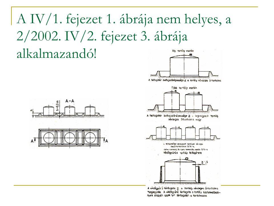 A IV/1. fejezet 1. ábrája nem helyes, a 2/2002. IV/2. fejezet 3