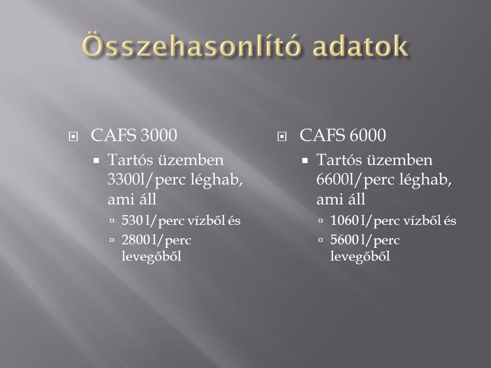 CAFS 3000 CAFS 6000 Tartós üzemben 3300l/perc léghab, ami áll