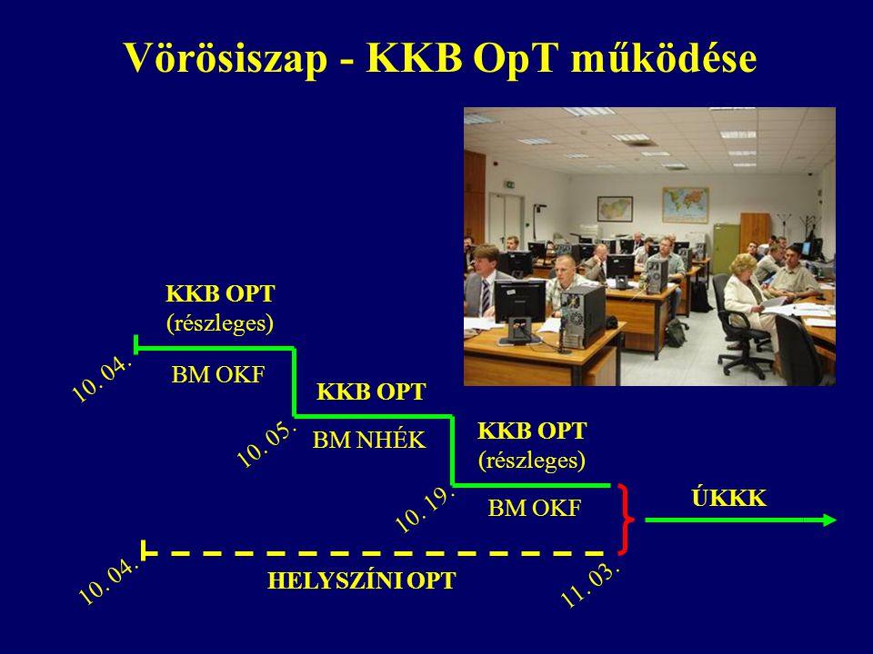 Vörösiszap - KKB OpT működése