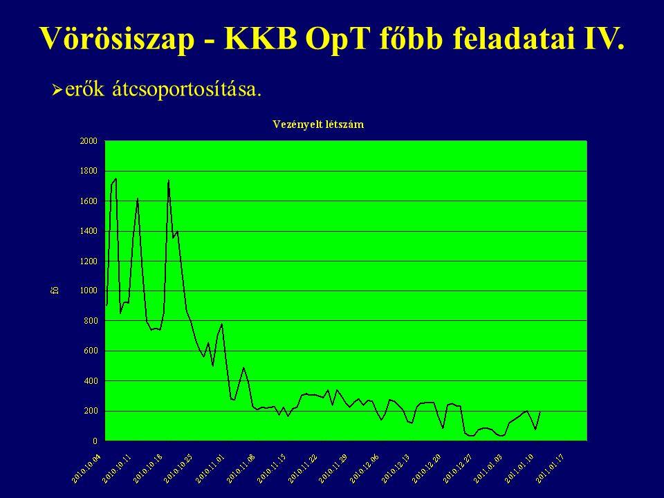 Vörösiszap - KKB OpT főbb feladatai IV.