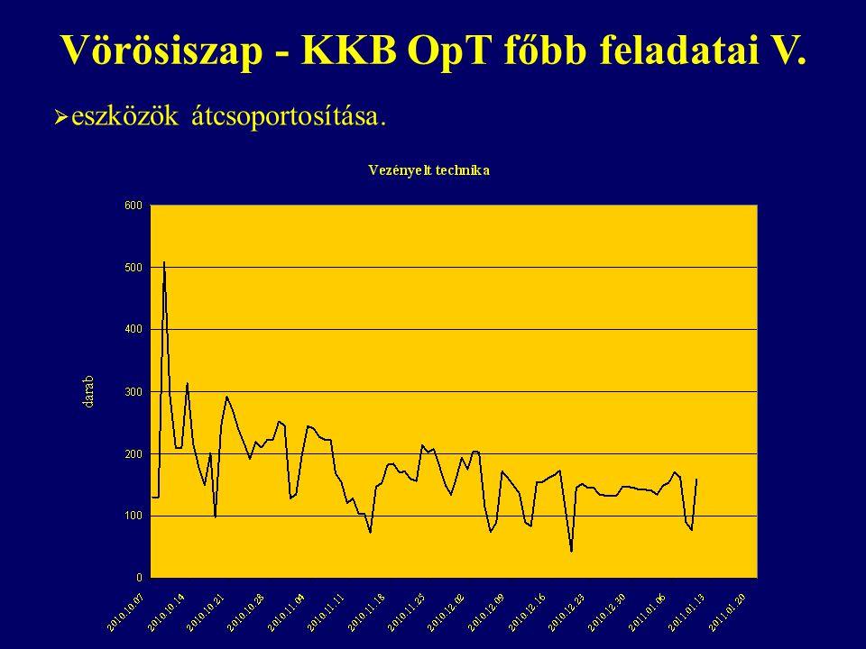 Vörösiszap - KKB OpT főbb feladatai V.