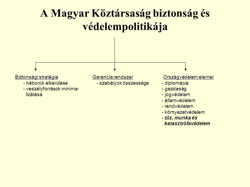 A Magyar Köztársaság biztonság és védelempolitikája