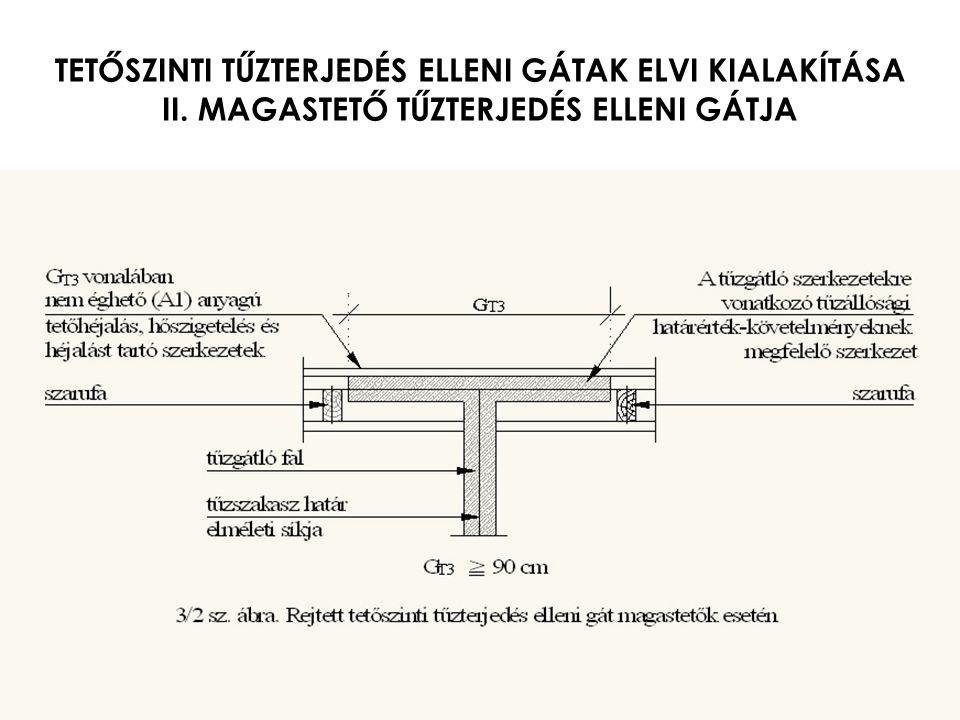 TETŐSZINTI TŰZTERJEDÉS ELLENI GÁTAK ELVI KIALAKÍTÁSA II