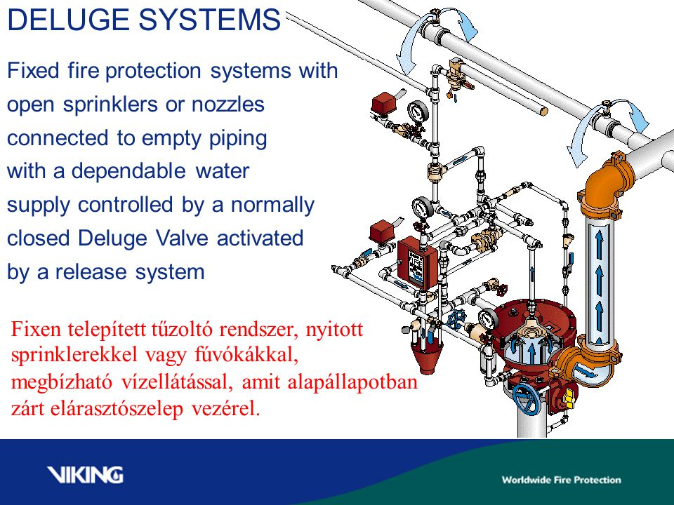 DELUGE SYSTEMS Fixed fire protection systems with