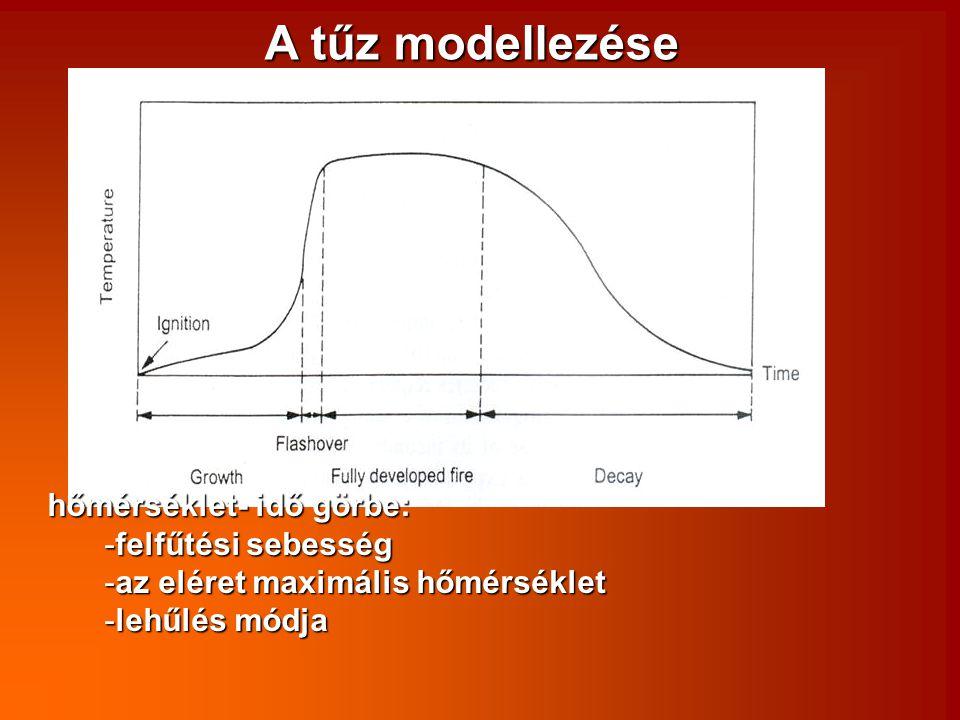 A tűz modellezése hőmérséklet- idő görbe: felfűtési sebesség