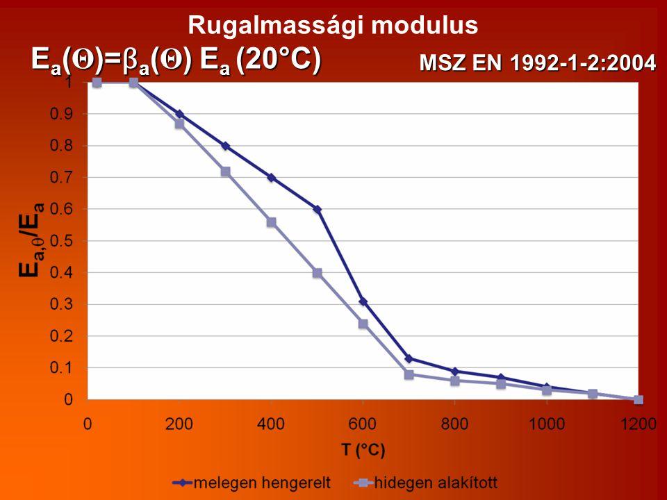 Rugalmassági modulus Ea(Θ)=βa(Θ) Ea (20°C) MSZ EN 1992-1-2:2004
