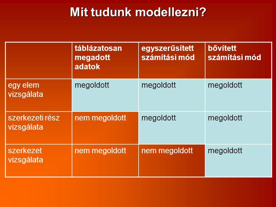 Mit tudunk modellezni táblázatosan megadott adatok