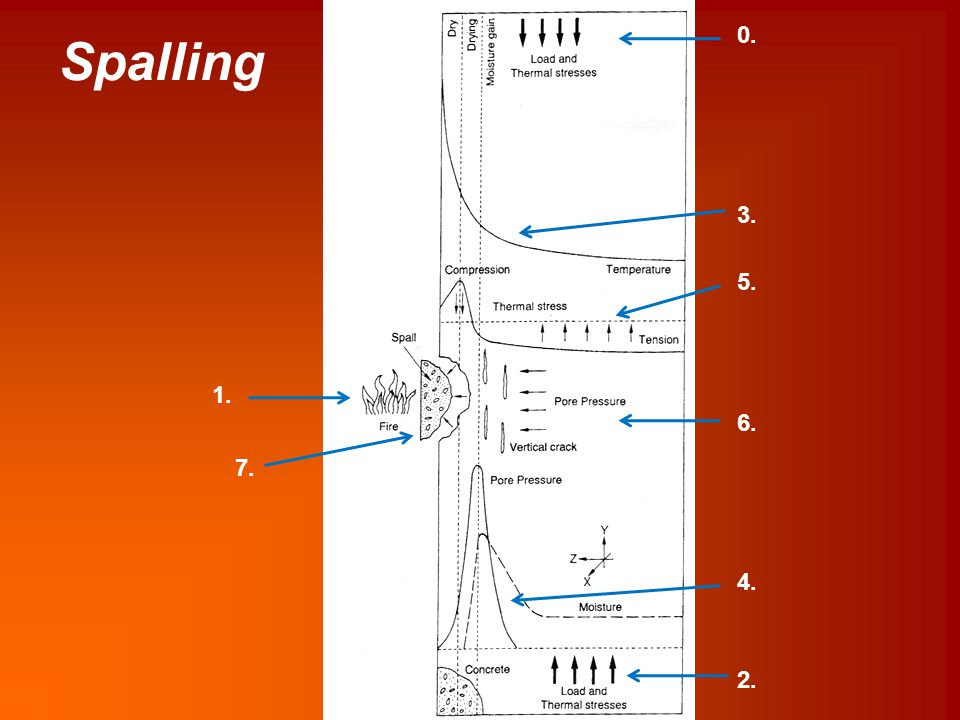 Spalling 0. 3. 5. 1. 6. 7. 4. 2.