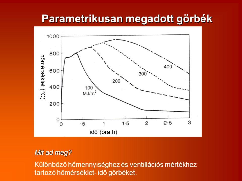 Parametrikusan megadott görbék