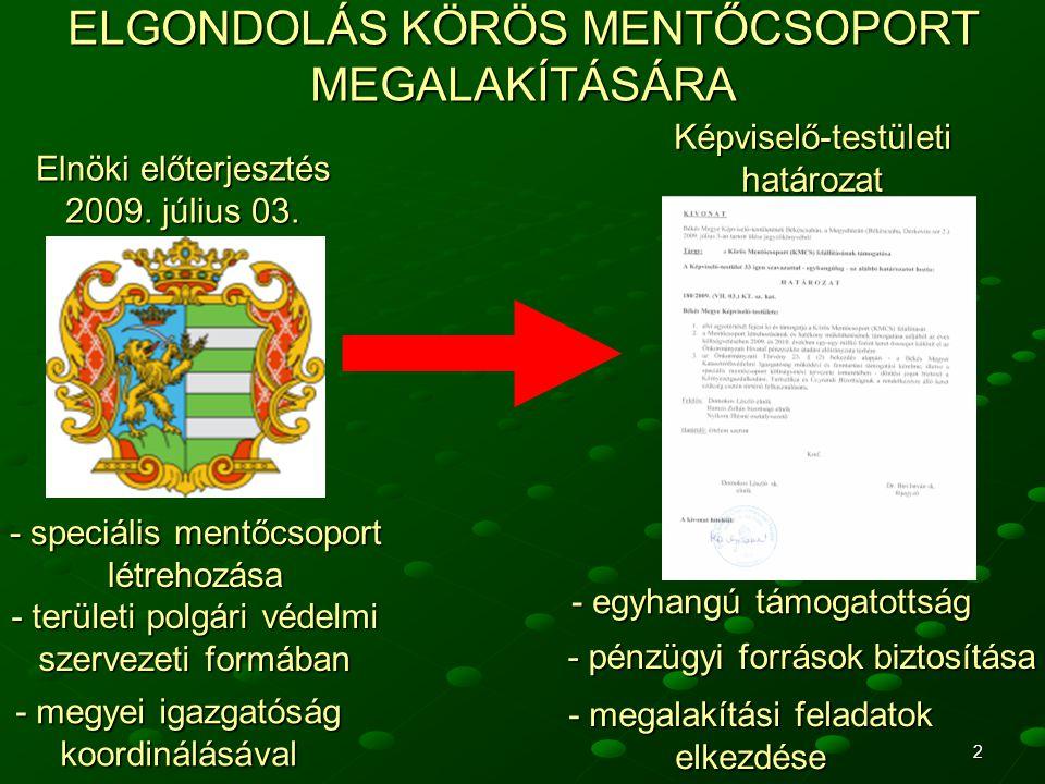 ELGONDOLÁS KÖRÖS MENTŐCSOPORT MEGALAKÍTÁSÁRA