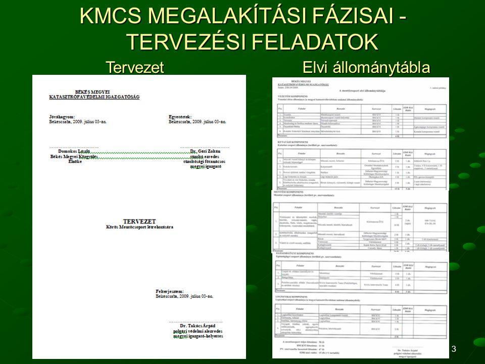 KMCS MEGALAKÍTÁSI FÁZISAI - TERVEZÉSI FELADATOK