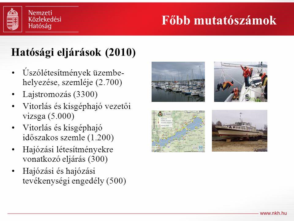 Főbb mutatószámok Hatósági eljárások (2010)