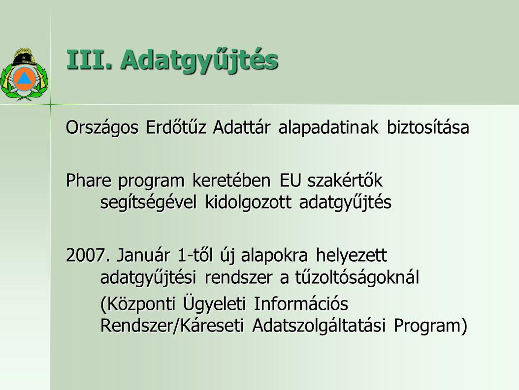 III. Adatgyűjtés Országos Erdőtűz Adattár alapadatinak biztosítása