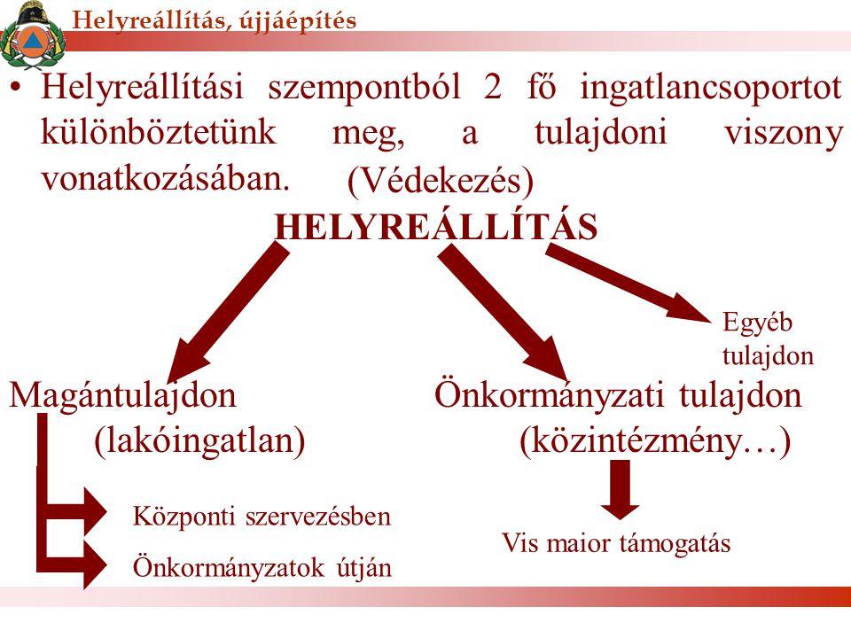 Magántulajdon Önkormányzati tulajdon (lakóingatlan) (közintézmény…)