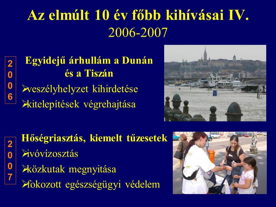 Az elmúlt 10 év főbb kihívásai IV.