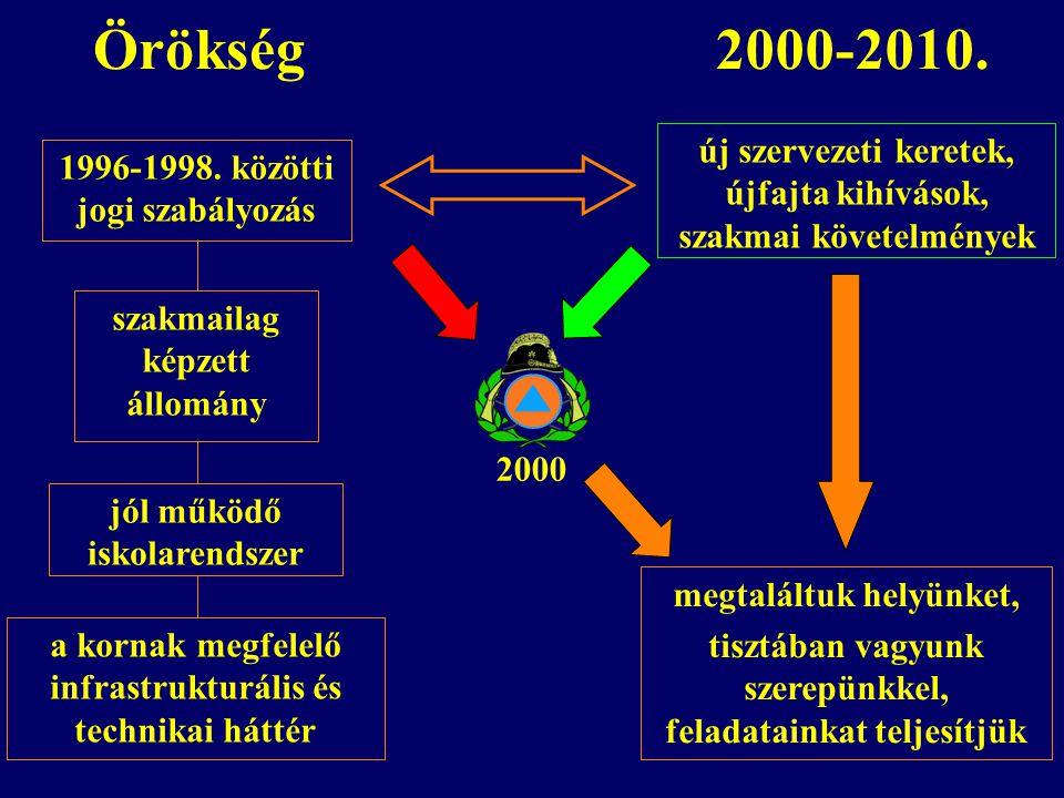 Örökség 2000-2010. új szervezeti keretek, újfajta kihívások, szakmai követelmények. 1996-1998. közötti jogi szabályozás.