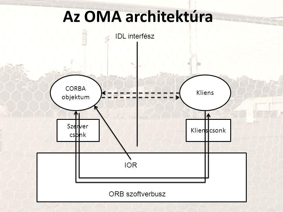 Az OMA architektúra IDL interfész CORBA objektum Kliens Szerver csonk
