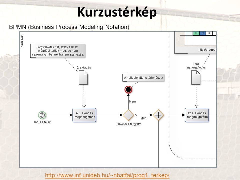 Kurzustérkép BPMN (Business Process Modeling Notation)
