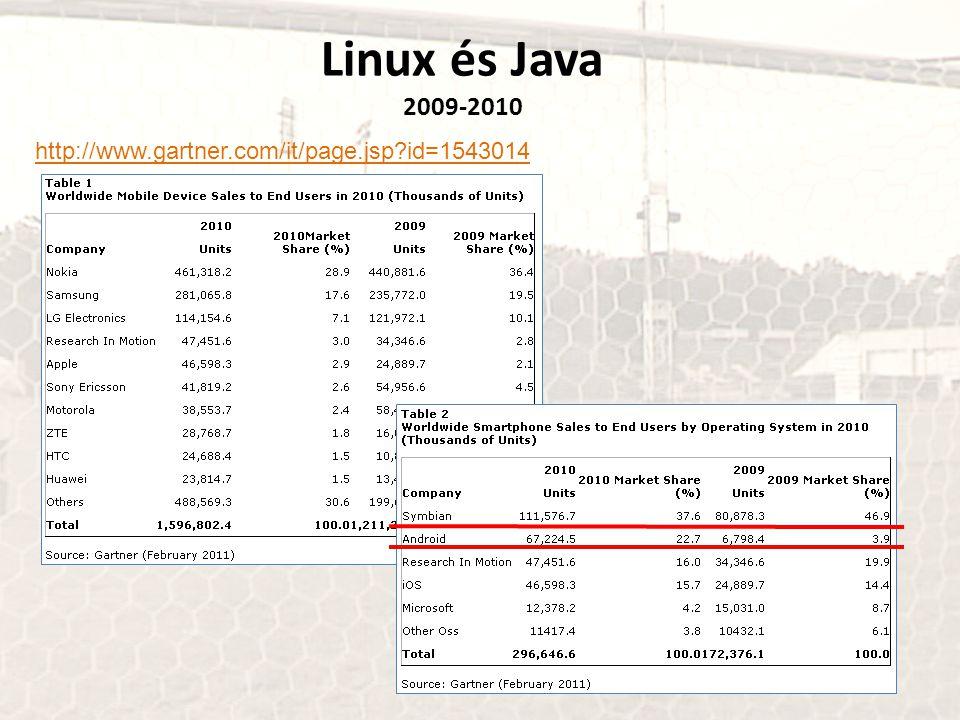Linux és Java 2009-2010 http://www.gartner.com/it/page.jsp id=1543014