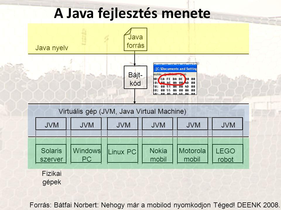 Virtuális gép (JVM, Java Virtual Machine)
