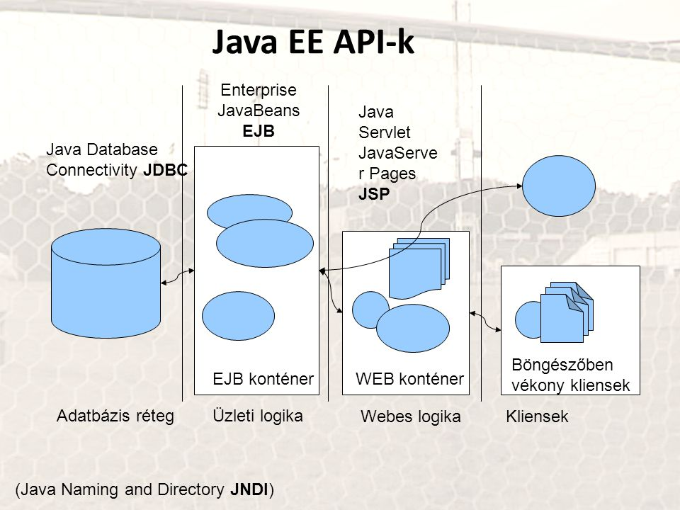 Java EE API-k Enterprise JavaBeans EJB Java Servlet