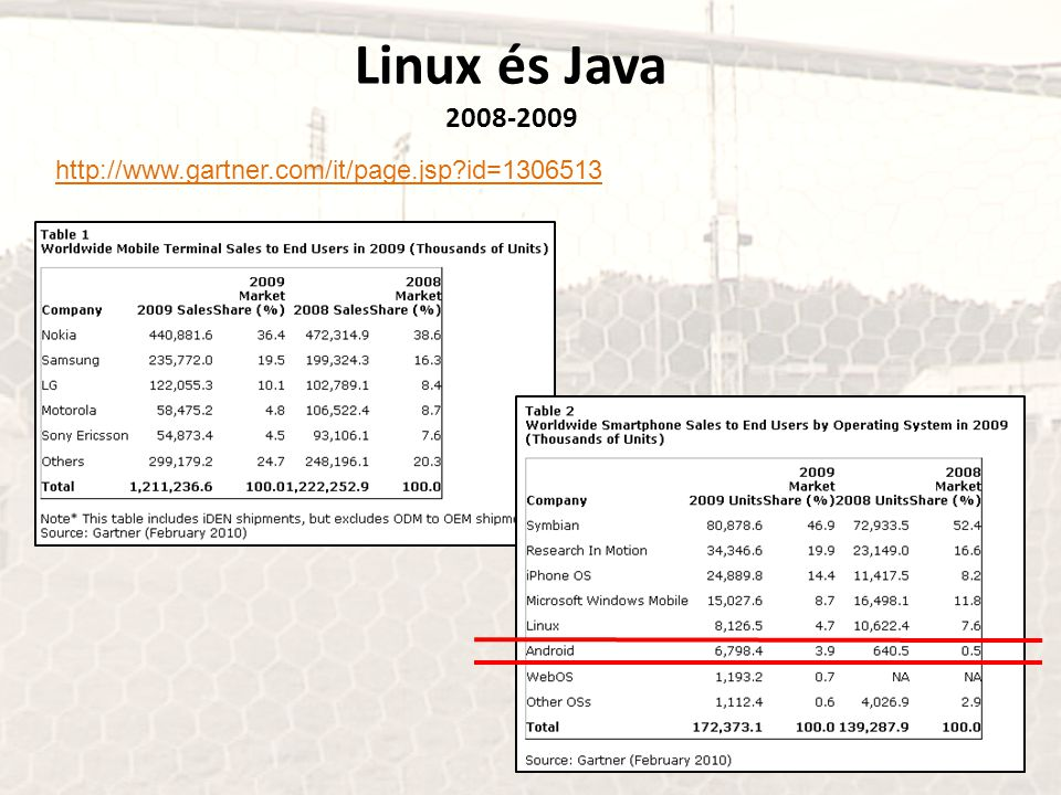 Linux és Java 2008-2009 http://www.gartner.com/it/page.jsp id=1306513