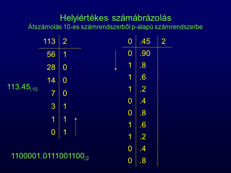 Helyiértékes számábrázolás Átszámolás 10-es számrendszerből p-alapú számrendszerbe