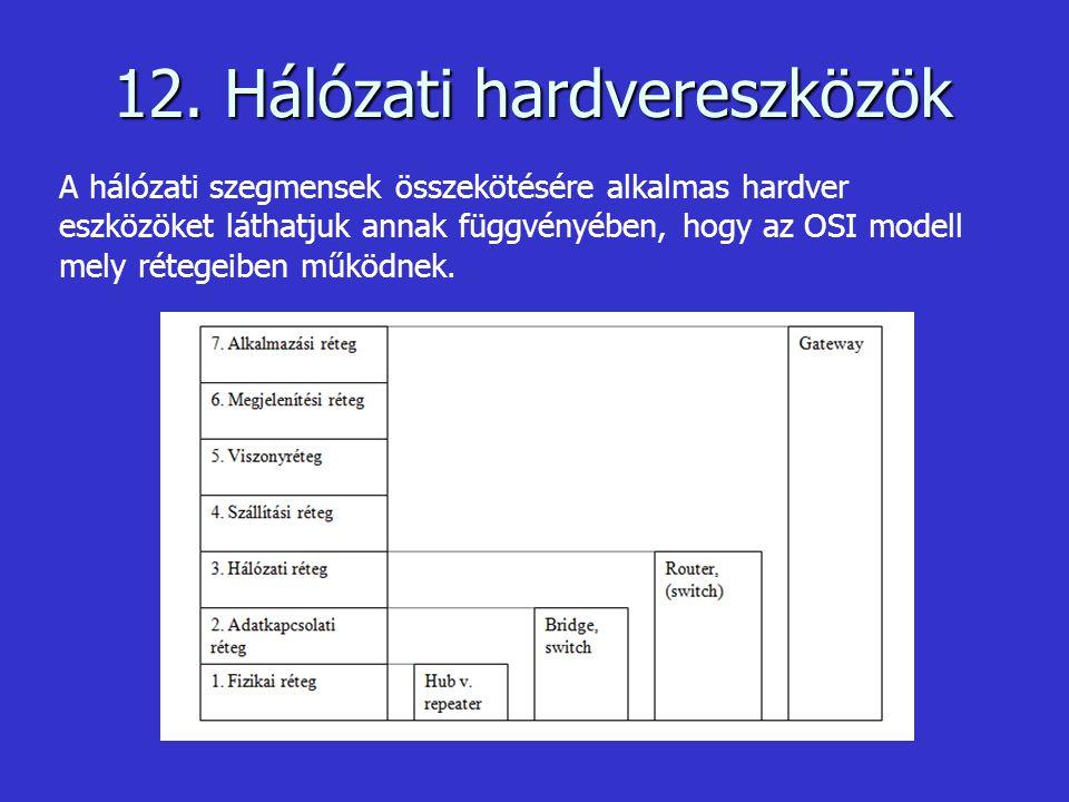 12. Hálózati hardvereszközök