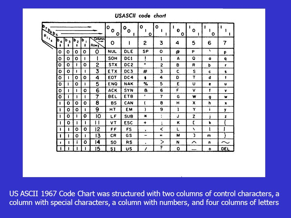 US ASCII 1967 Code Chart was structured with two columns of control characters, a column with special characters, a column with numbers, and four columns of letters