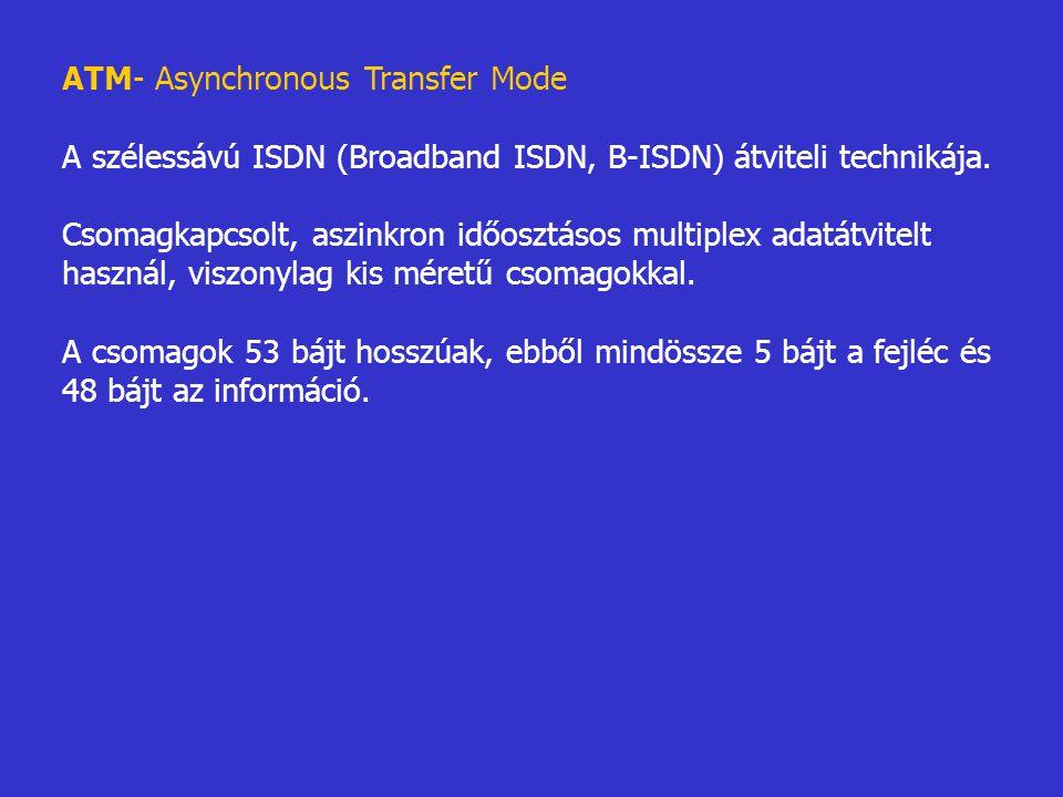 ATM- Asynchronous Transfer Mode