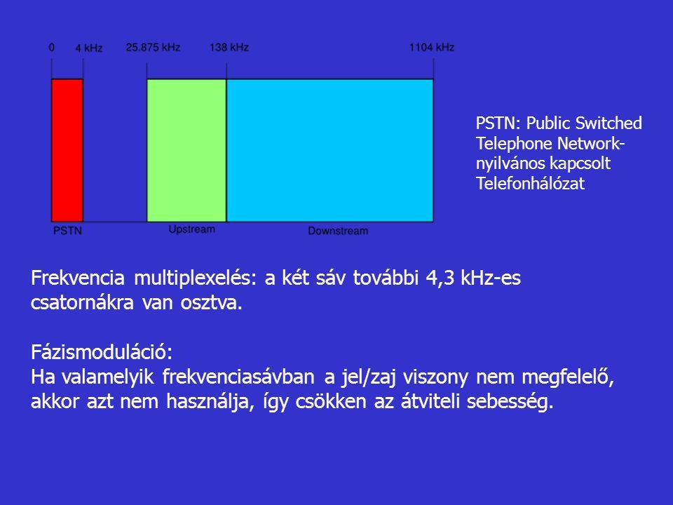 PSTN: Public Switched Telephone Network- nyilvános kapcsolt. Telefonhálózat.