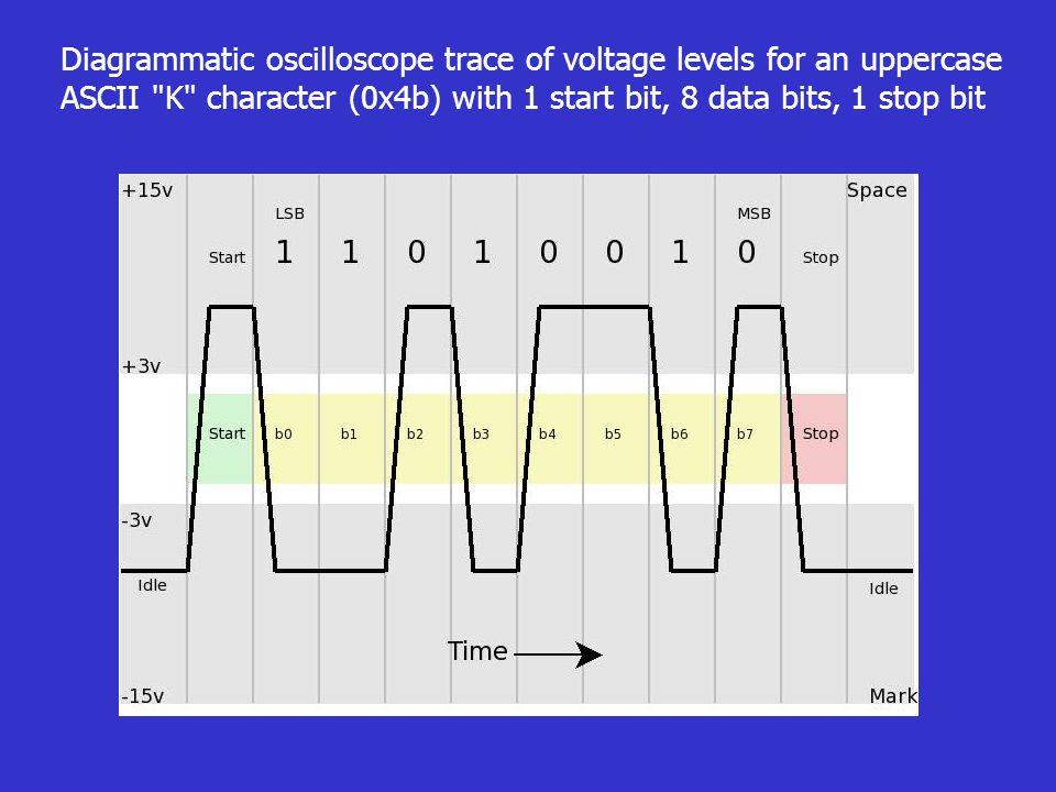 Diagrammatic oscilloscope trace of voltage levels for an uppercase ASCII K character (0x4b) with 1 start bit, 8 data bits, 1 stop bit