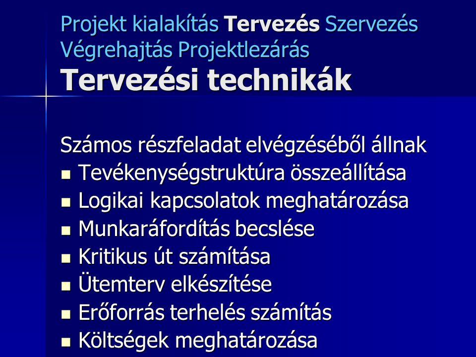 Projekt kialakítás Tervezés Szervezés Végrehajtás Projektlezárás Tervezési technikák