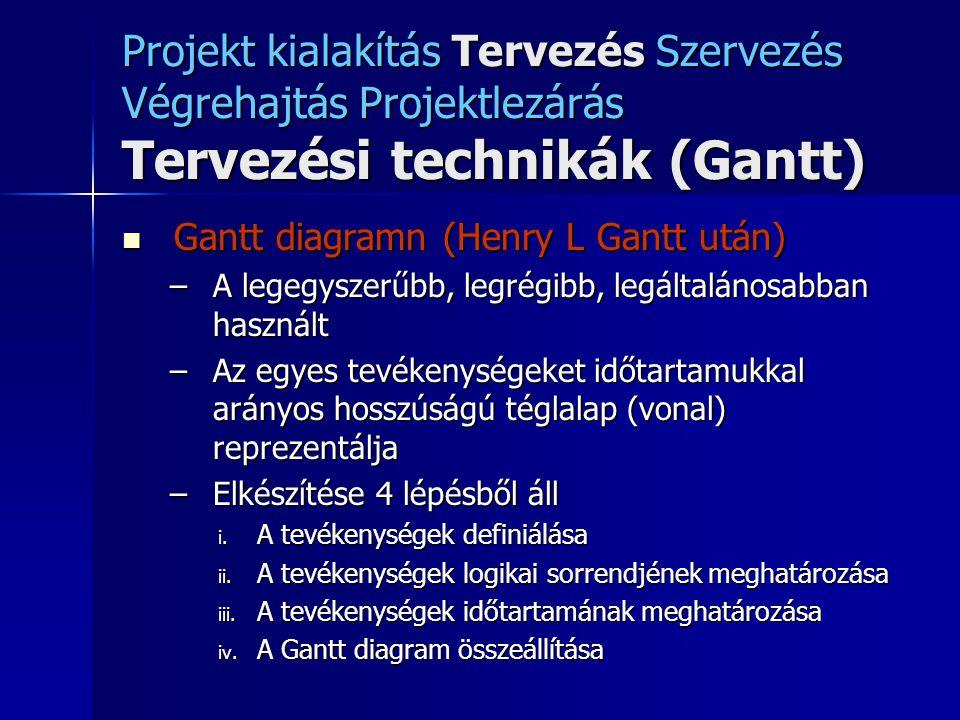 Projekt kialakítás Tervezés Szervezés Végrehajtás Projektlezárás Tervezési technikák (Gantt)