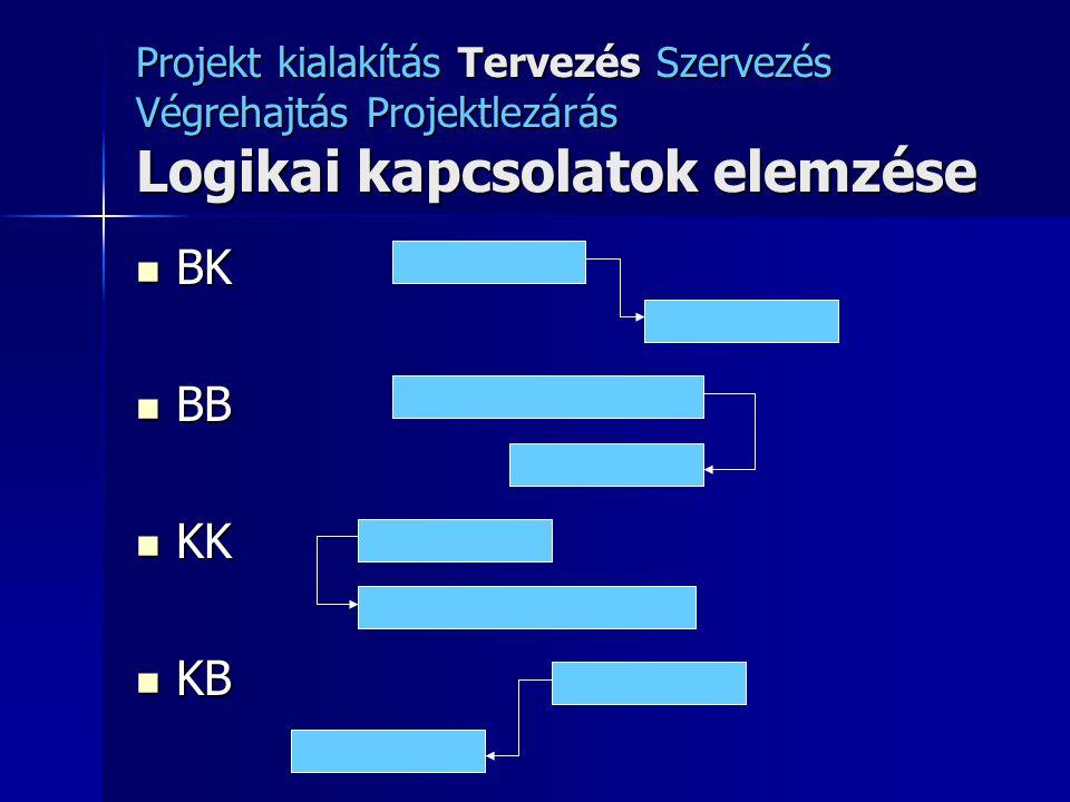 Projekt kialakítás Tervezés Szervezés Végrehajtás Projektlezárás Logikai kapcsolatok elemzése