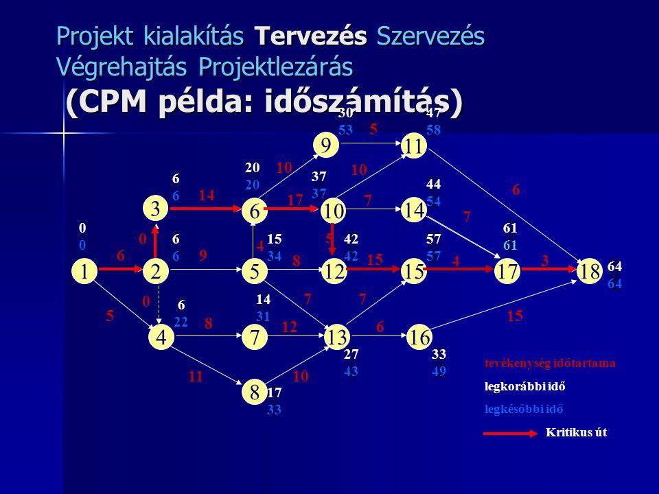 Projekt kialakítás Tervezés Szervezés Végrehajtás Projektlezárás (CPM példa: időszámítás)