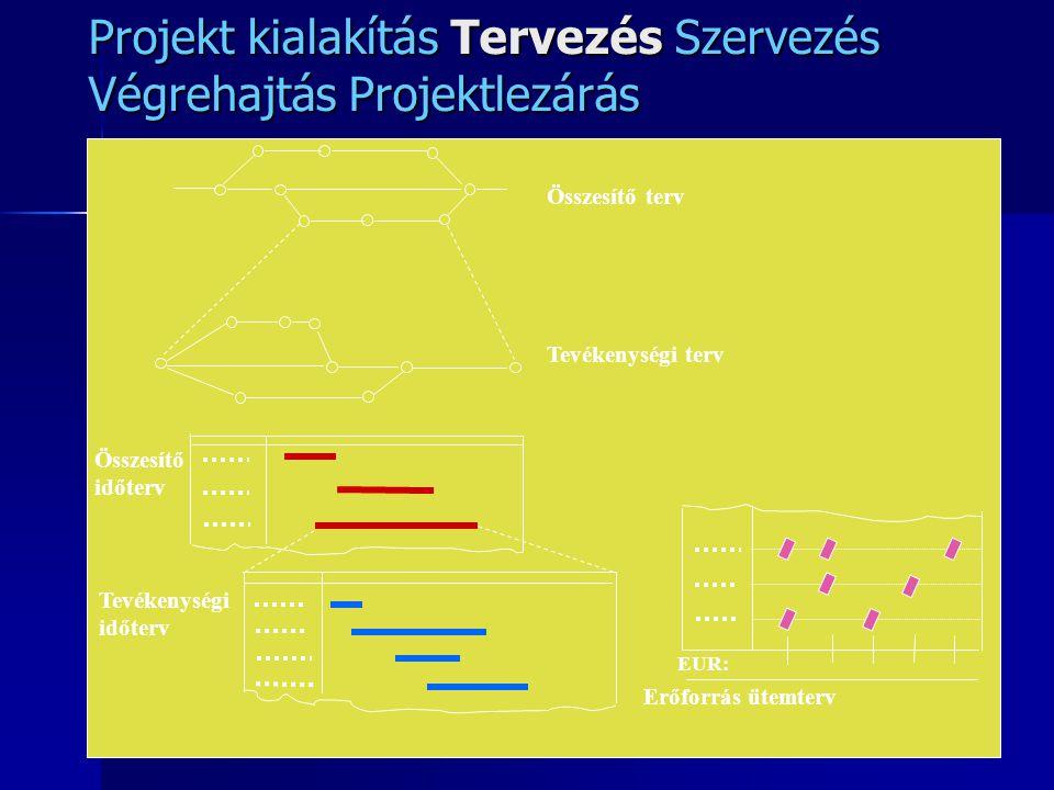 Projekt kialakítás Tervezés Szervezés Végrehajtás Projektlezárás