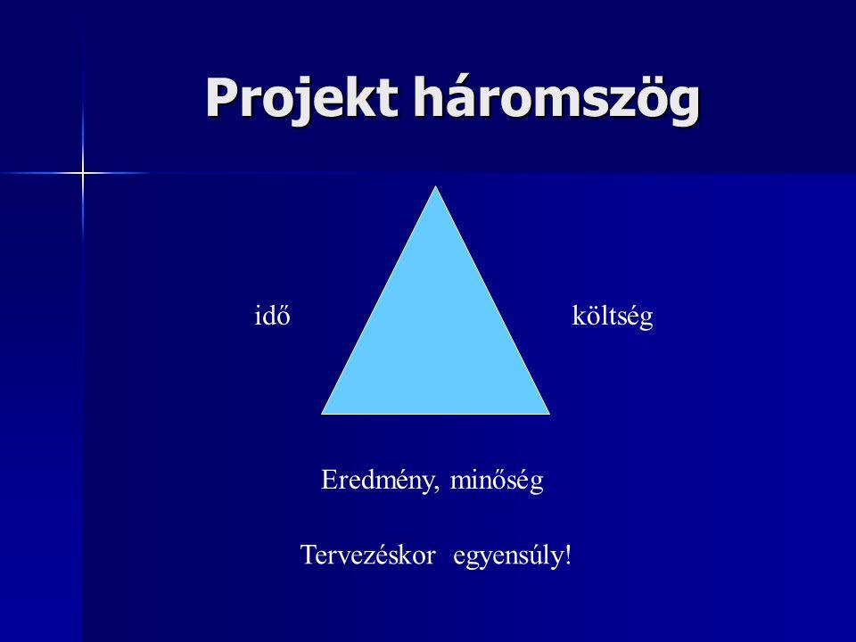 Projekt háromszög idő költség Eredmény, minőség Tervezéskor egyensúly!