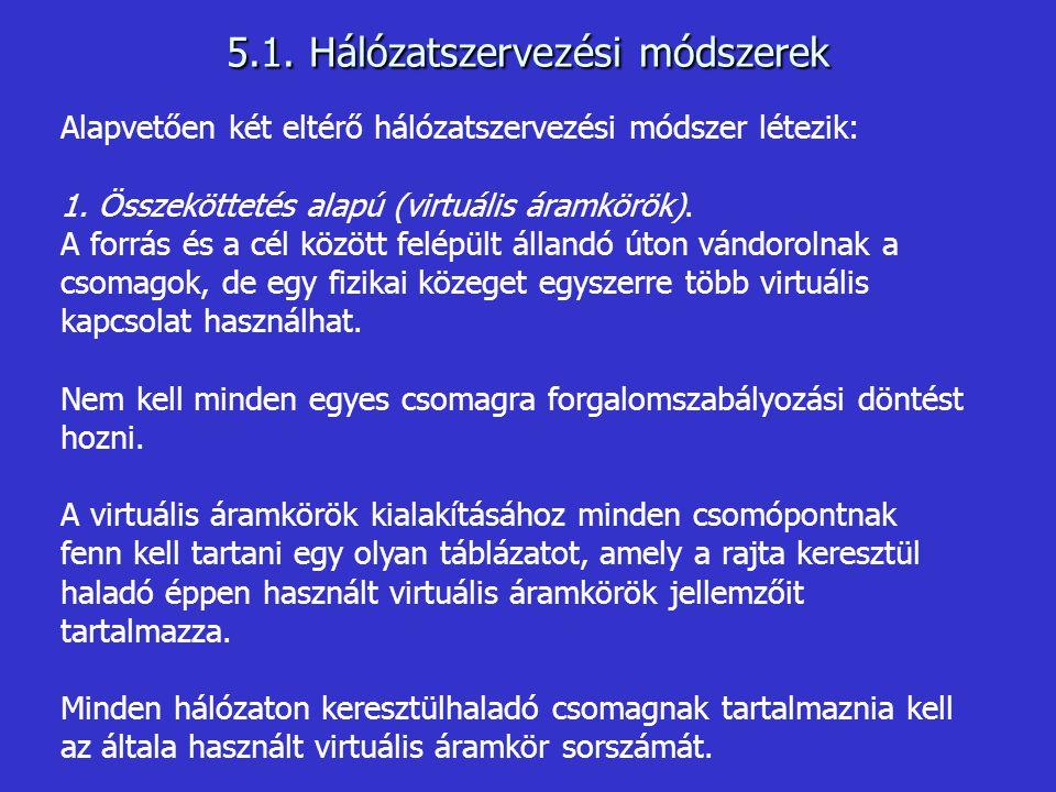 5.1. Hálózatszervezési módszerek