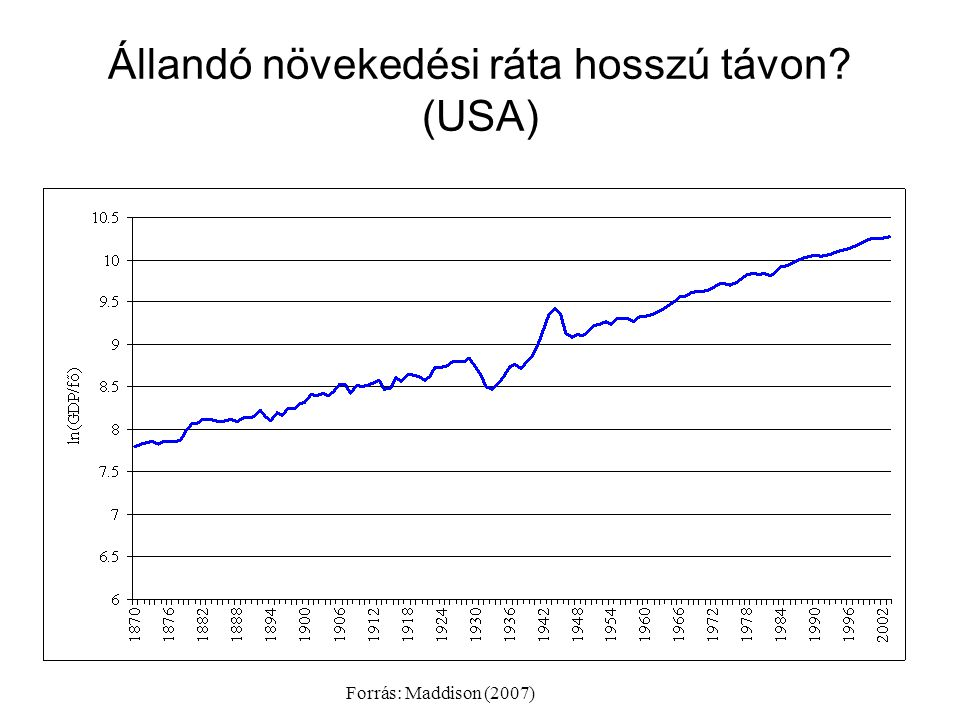 Állandó növekedési ráta hosszú távon (USA)