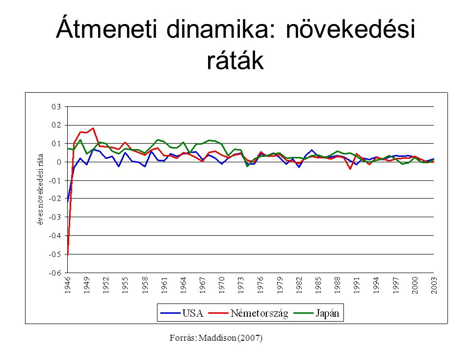 Átmeneti dinamika: növekedési ráták