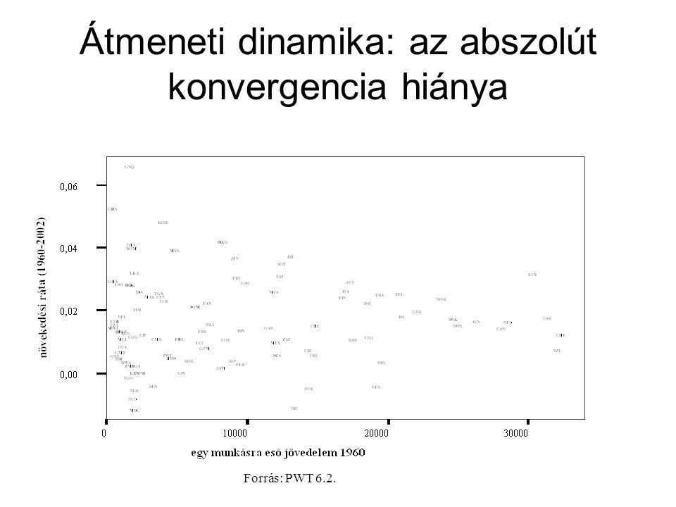 Átmeneti dinamika: az abszolút konvergencia hiánya