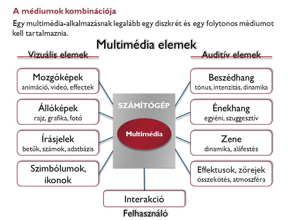 Multimédia elemek Auditív elemek Énekhang Zene Beszédhang Állóképek