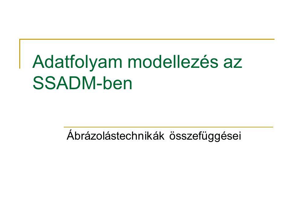 Adatfolyam modellezés az SSADM-ben