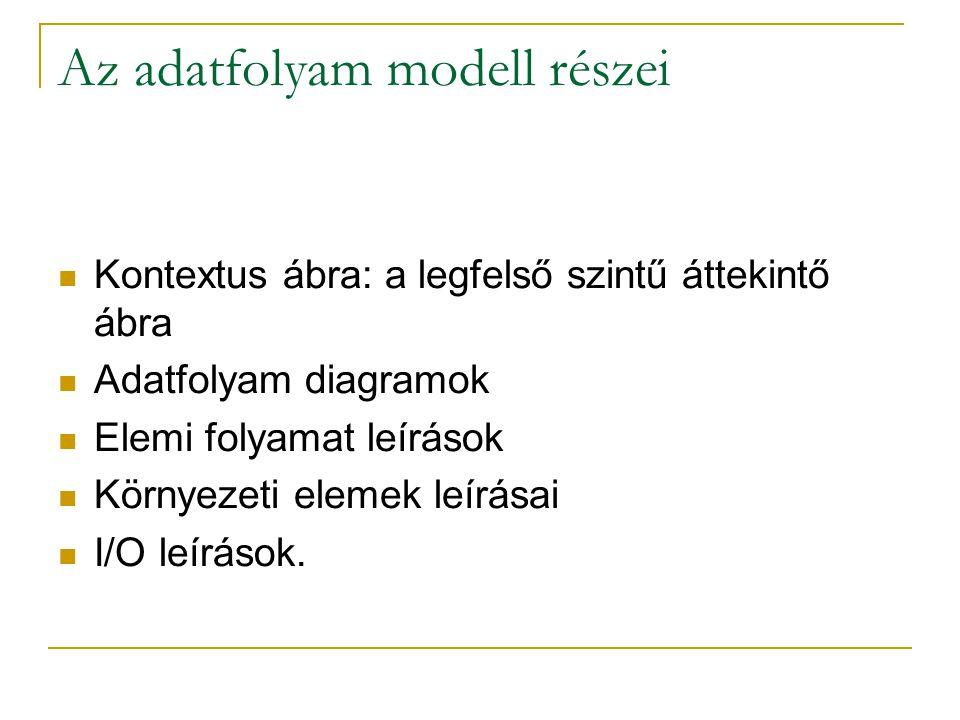 Az adatfolyam modell részei