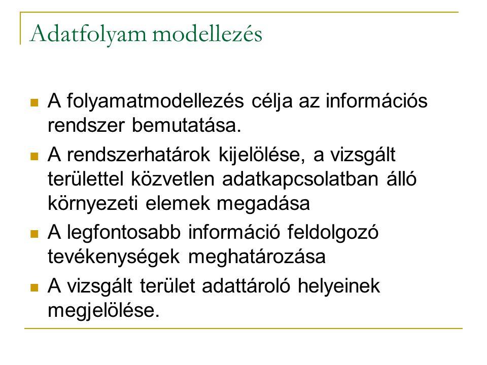 Adatfolyam modellezés